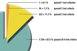 Part of pie chart with green, yellow, and orange elements on white background